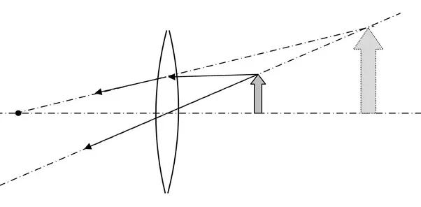 example diagrams using convex lens