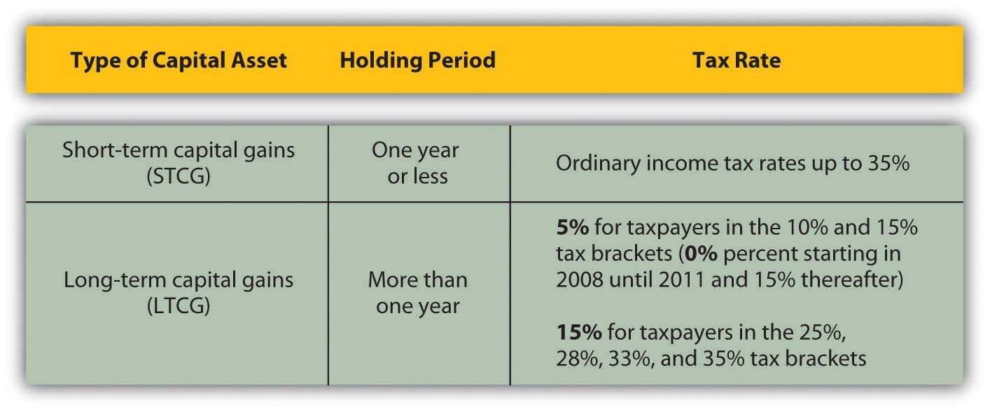 example of calculating capital gain capital loss recapture