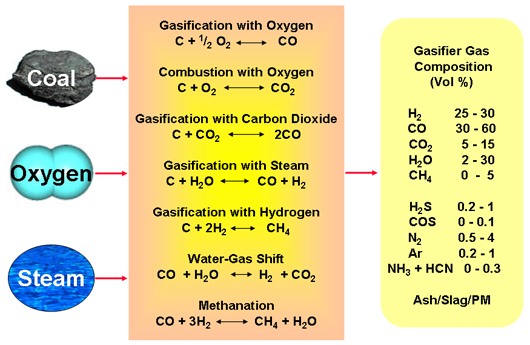 example of chemical reation in air