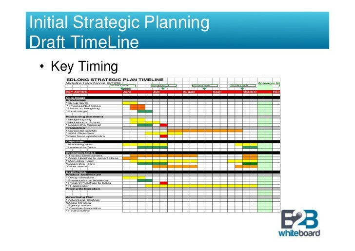 example of planning design and implementation of compliance strategies