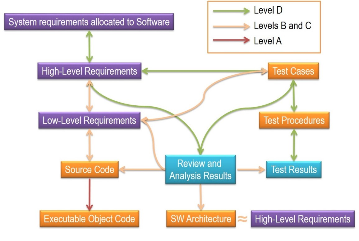 example of requirement analysis in soaftware develo ment