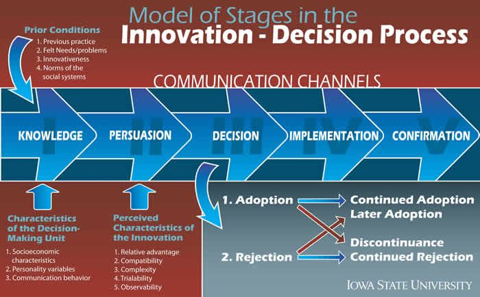 example of diffusion of innovation used in healthcare