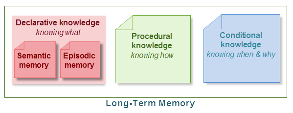 what is an example of episodic memory