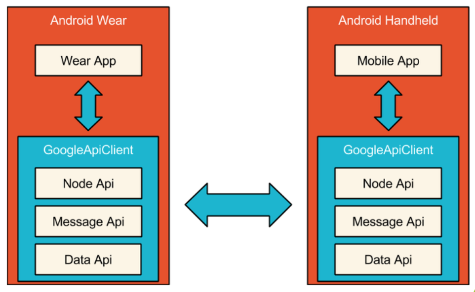how to use api in android example