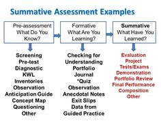 innovative summative assessment tools example