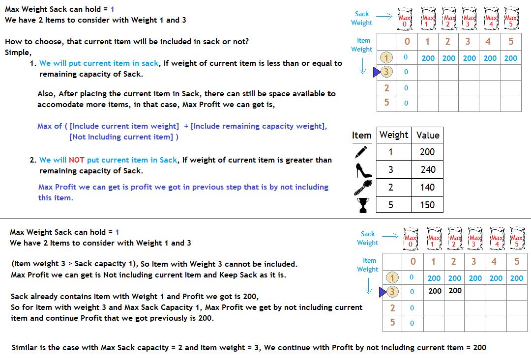 knapsack problem example using dynamic programming