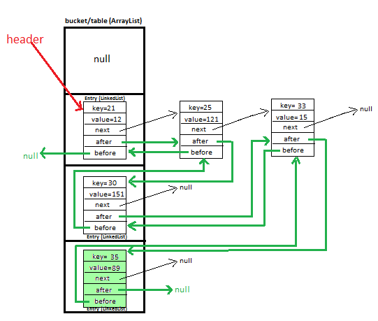 map implementation in java example