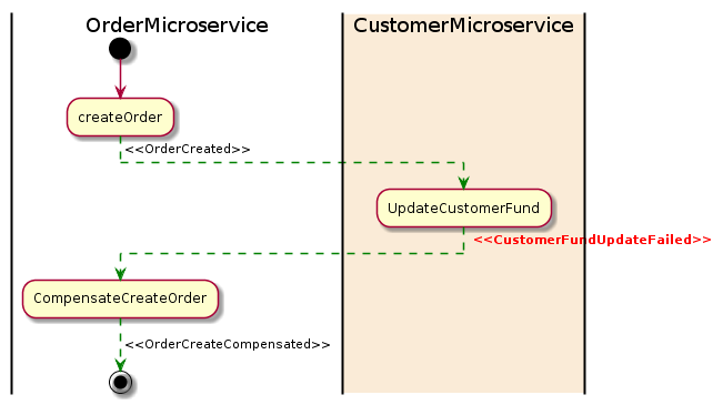 microservice example java shared dto
