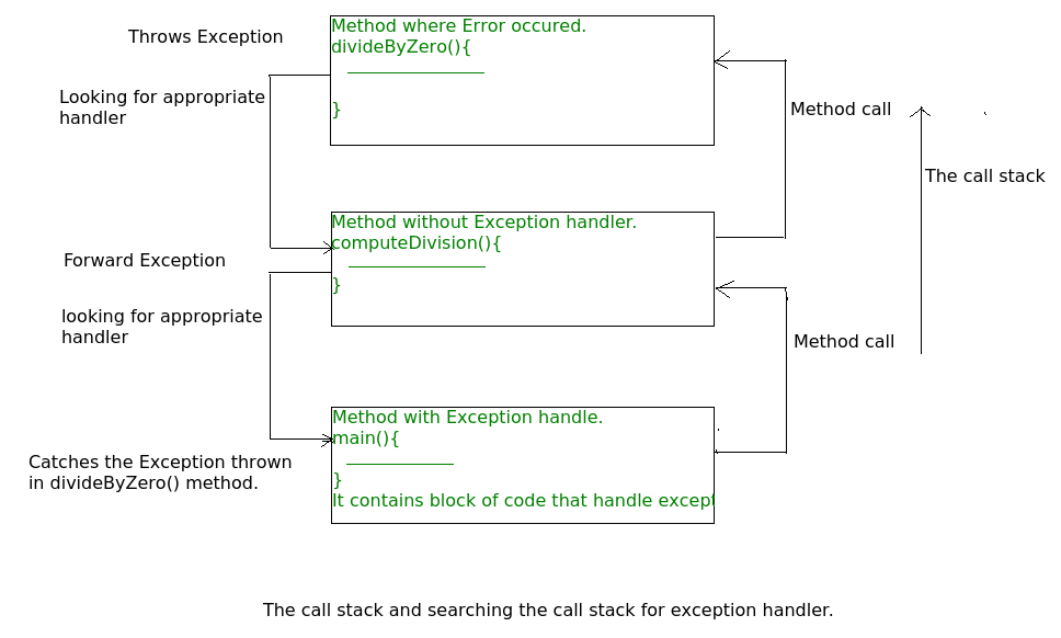 null pointer exception in java example program