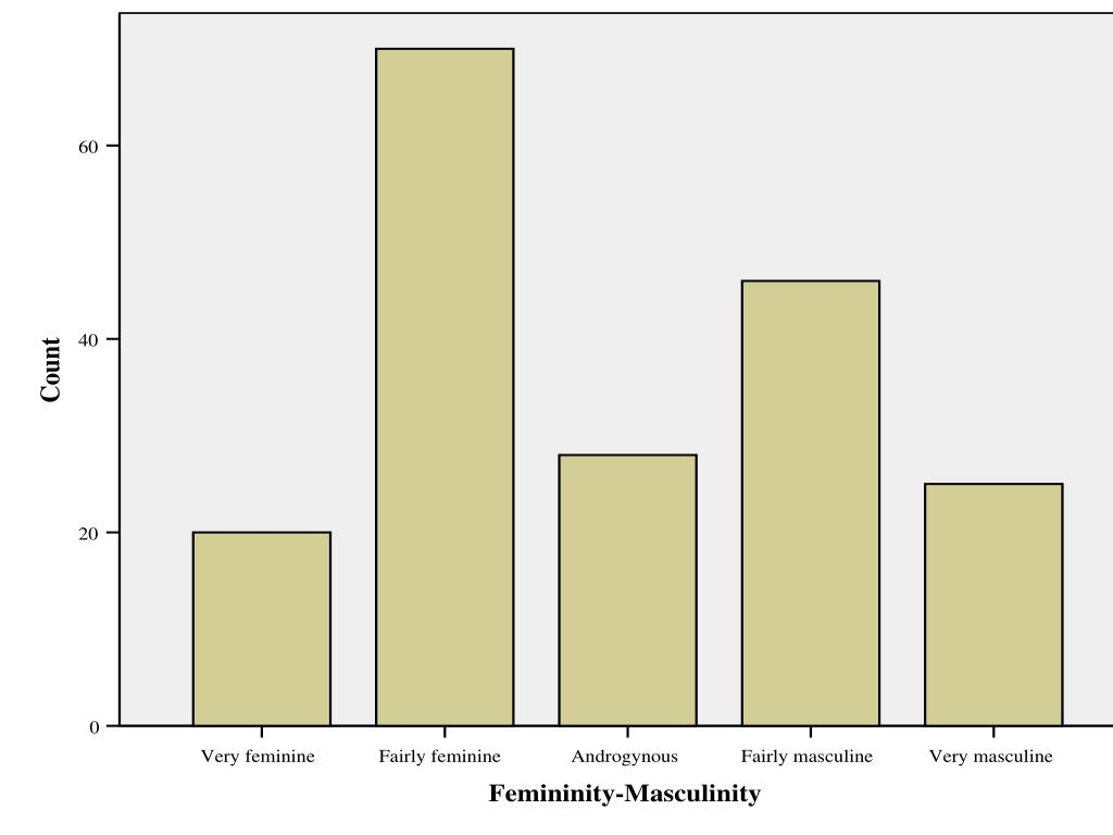positively skewed distribution psychology example
