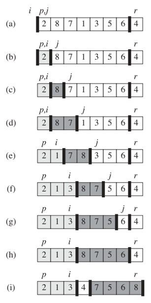 quicksort algorithm with example in data structure