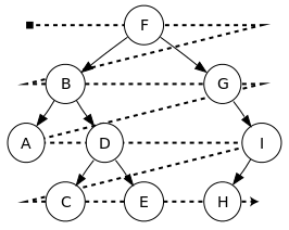 radix sort example in data structure