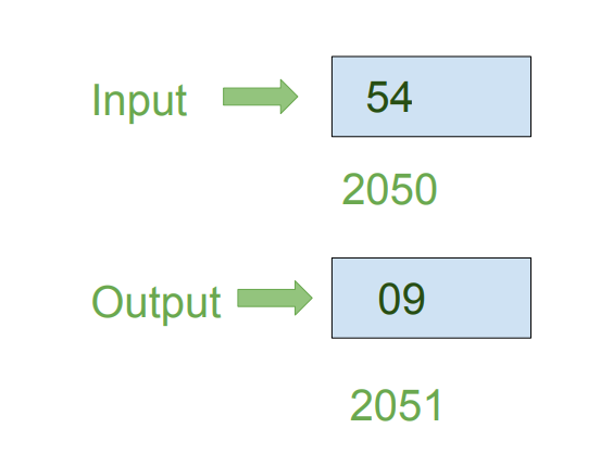 rotate instruction in 8086 with example