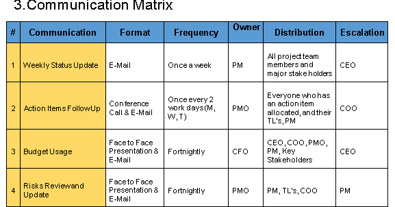 school project communication management plan example