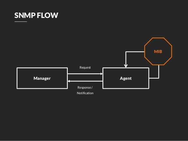 snmp get bulk request example