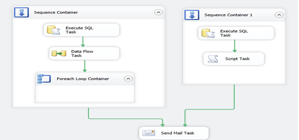 ssis foreach loop container recordset example
