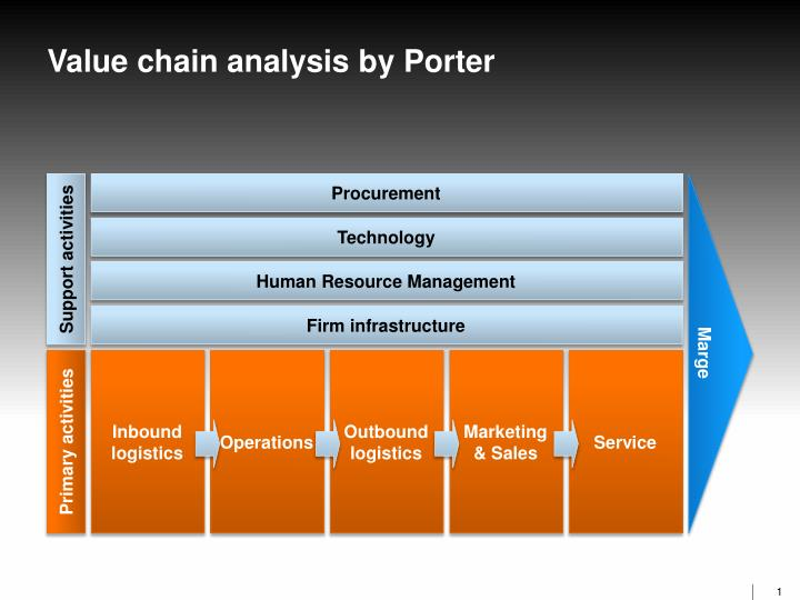 value chain analysis example ppt
